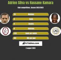Adrien Silva vs Hassane Kamara h2h player stats