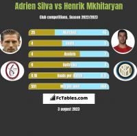 Adrien Silva vs Henrik Mkhitaryan h2h player stats