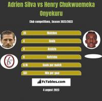 Adrien Silva vs Henry Chukwuemeka Onyekuru h2h player stats