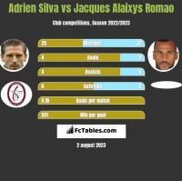Adrien Silva vs Jacques Alaixys Romao h2h player stats