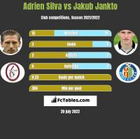 Adrien Silva vs Jakub Jankto h2h player stats
