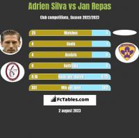 Adrien Silva vs Jan Repas h2h player stats