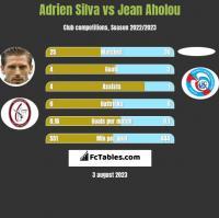 Adrien Silva vs Jean Aholou h2h player stats