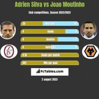 Adrien Silva vs Joao Moutinho h2h player stats