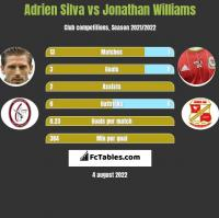 Adrien Silva vs Jonathan Williams h2h player stats