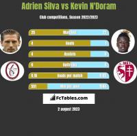 Adrien Silva vs Kevin N'Doram h2h player stats
