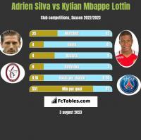 Adrien Silva vs Kylian Mbappe Lottin h2h player stats