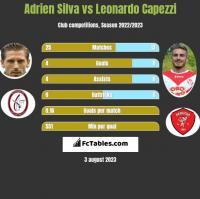 Adrien Silva vs Leonardo Capezzi h2h player stats
