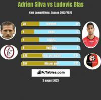 Adrien Silva vs Ludovic Blas h2h player stats