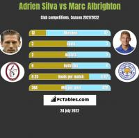 Adrien Silva vs Marc Albrighton h2h player stats