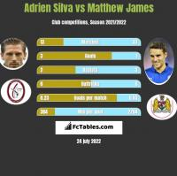 Adrien Silva vs Matthew James h2h player stats