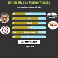 Adrien Silva vs Morten Thorsby h2h player stats