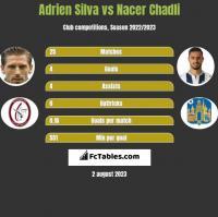 Adrien Silva vs Nacer Chadli h2h player stats
