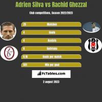 Adrien Silva vs Rachid Ghezzal h2h player stats