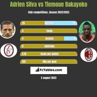 Adrien Silva vs Tiemoue Bakayoko h2h player stats