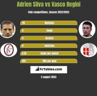 Adrien Silva vs Vasco Regini h2h player stats