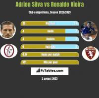 Adrien Silva vs Ronaldo Vieira h2h player stats