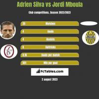 Adrien Silva vs Jordi Mboula h2h player stats