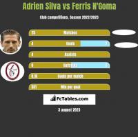 Adrien Silva vs Ferris N'Goma h2h player stats