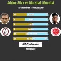 Adrien Silva vs Marshall Munetsi h2h player stats