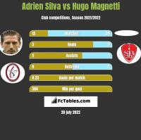 Adrien Silva vs Hugo Magnetti h2h player stats