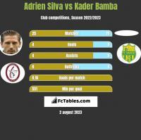 Adrien Silva vs Kader Bamba h2h player stats
