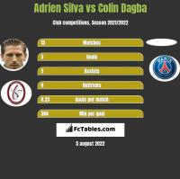 Adrien Silva vs Colin Dagba h2h player stats