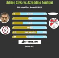 Adrien Silva vs Azzeddine Toufiqui h2h player stats