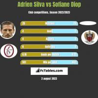 Adrien Silva vs Sofiane Diop h2h player stats