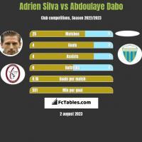 Adrien Silva vs Abdoulaye Dabo h2h player stats