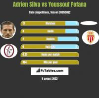 Adrien Silva vs Youssouf Fofana h2h player stats