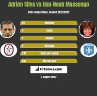 Adrien Silva vs Han-Noah Massengo h2h player stats
