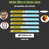 Adrien Silva vs Imran Louza h2h player stats