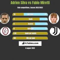 Adrien Silva vs Fabio Miretti h2h player stats