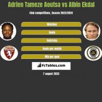 Adrien Tameze Aoutsa vs Albin Ekdal h2h player stats