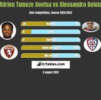 Adrien Tameze Aoutsa vs Alessandro Deiola h2h player stats