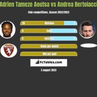 Adrien Tameze Aoutsa vs Andrea Bertolacci h2h player stats