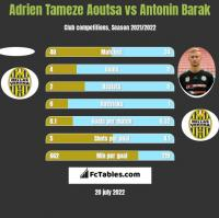 Adrien Tameze Aoutsa vs Antonin Barak h2h player stats