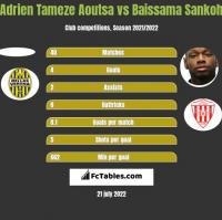 Adrien Tameze Aoutsa vs Baissama Sankoh h2h player stats