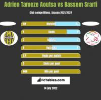 Adrien Tameze Aoutsa vs Bassem Srarfi h2h player stats