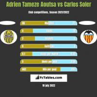 Adrien Tameze Aoutsa vs Carlos Soler h2h player stats