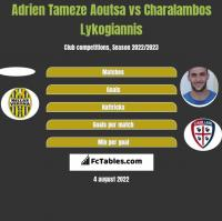 Adrien Tameze Aoutsa vs Charalambos Lykogiannis h2h player stats