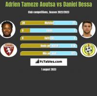 Adrien Tameze Aoutsa vs Daniel Bessa h2h player stats