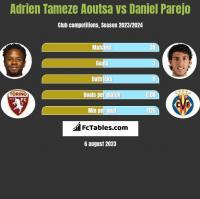 Adrien Tameze Aoutsa vs Daniel Parejo h2h player stats