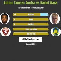 Adrien Tameze Aoutsa vs Daniel Wass h2h player stats