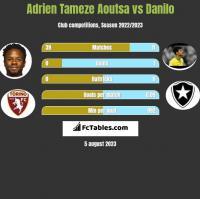 Adrien Tameze Aoutsa vs Danilo h2h player stats