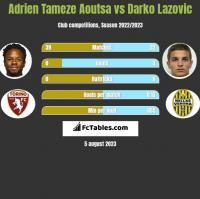 Adrien Tameze Aoutsa vs Darko Lazovic h2h player stats
