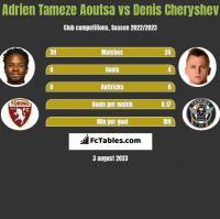 Adrien Tameze Aoutsa vs Denis Czeryszew h2h player stats