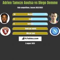 Adrien Tameze Aoutsa vs Diego Demme h2h player stats