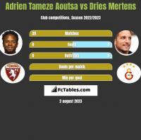 Adrien Tameze Aoutsa vs Dries Mertens h2h player stats
